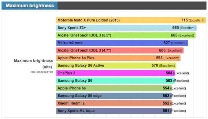 <p> Độ sáng màn hình tối đa là yếu tố quyết định không nhỏ tới khả năng hiển thị trên các smartphone. Đơn vị để đo thông số này là nit, hiểu đơn giản thì thiết bị nào có có số nit càng cao thì màn hình của nó càng sáng, việc đọc thông tin dưới trời nắng sẽ thuận lợi hơn. <em>PhoneArena</em> đã tổng hợp 10 smartphone 2015 có màn hình sáng nhất hiện nay.</p>