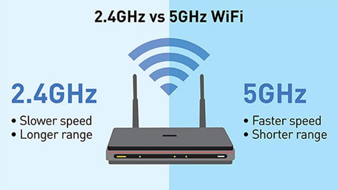 Chuyển sang dùng sóng 5 GHz và ngồi gần bộ phát.