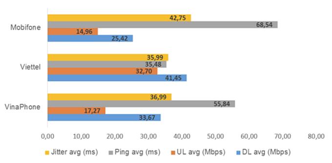 Ảnh: Kết quả thống kê chất lượng truy cập Internet của các mạng di động quý 1 năm 2020 (Theo VNNIC)
