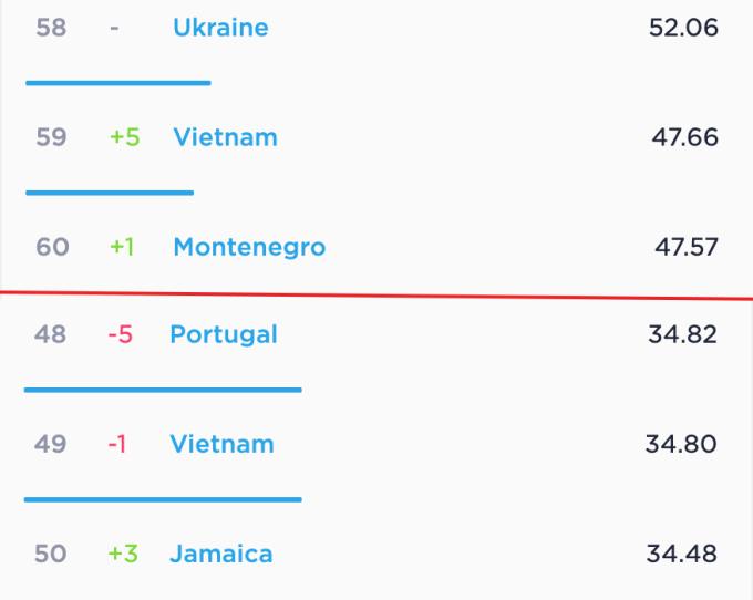 Tốc độ Internet cố định (trên) và tốc độ Internet di động (dưới) của Việt Nam trong tháng 4/2020 theo số liệu từ Speedtest.