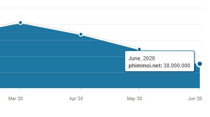 Lượt truy cập trang phimmoi còn cao nhưng đã giảm mạnh trong tháng 6. Ảnh: Similarweb