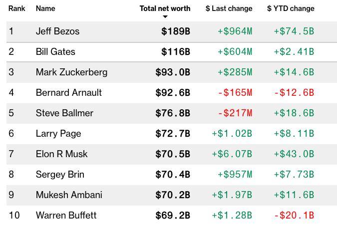 Bảng xếp hạng 10 người giàu nhất thế giới của Bloomberg Billionaires Index.