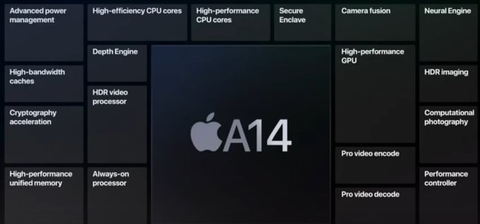 iPad Air 2020 processes graphics twice as fast as a laptop