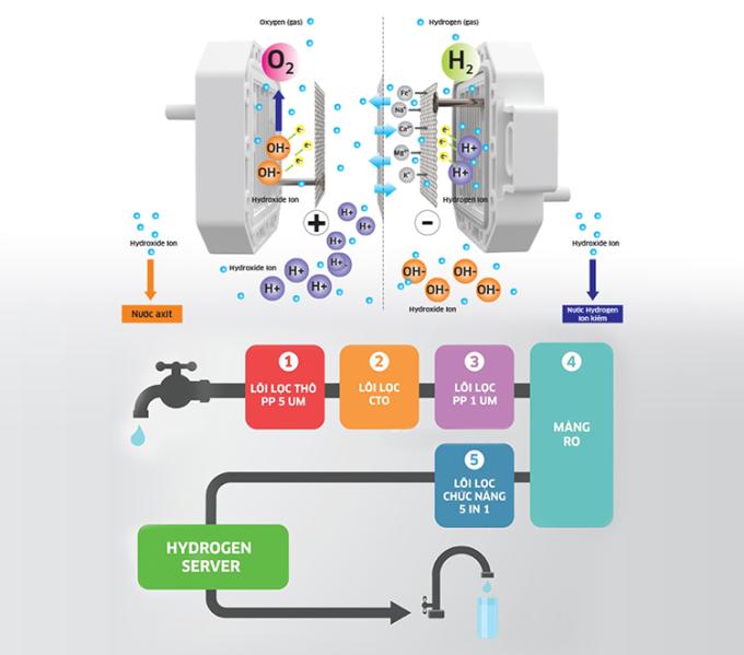 Sơ đồ mô tả chức năng trên máy lọc nước hydrogen ion kiềm của Kangaroo.