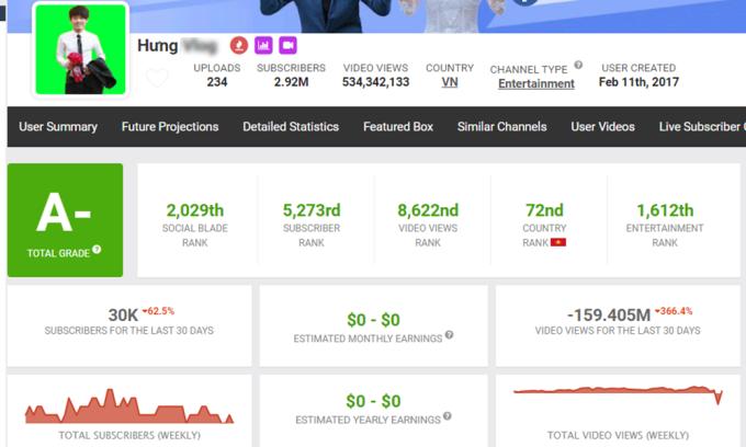 Làm YouTube nhảm kiếm trăm triệu đồng mỗi tháng