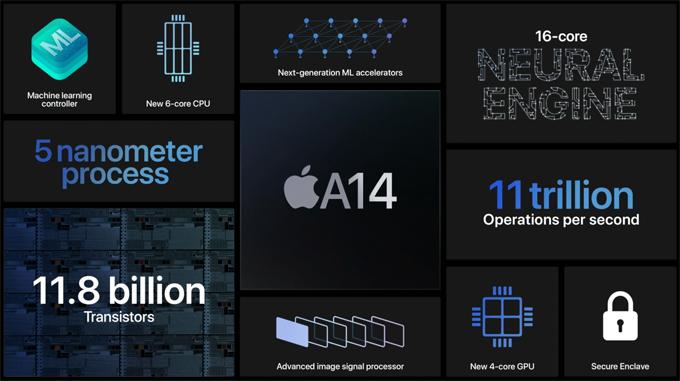 Apple khẳng định A14 là chip mạnh nhất có mặt trên smartphone hiện nay. Ảnh: Apple.