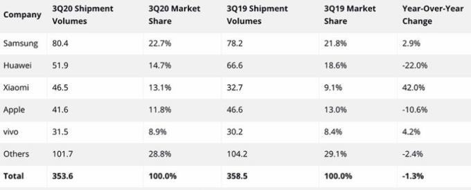 Danh sách 5 nhà sản xuất smartphone hàng đầu thế giới. Nguồn: IDC.