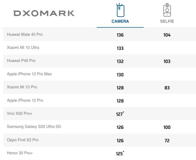 Bảng xếp hạng 10 smartphone chụp ảnh đẹp nhất hiện nay của DxOMark.
