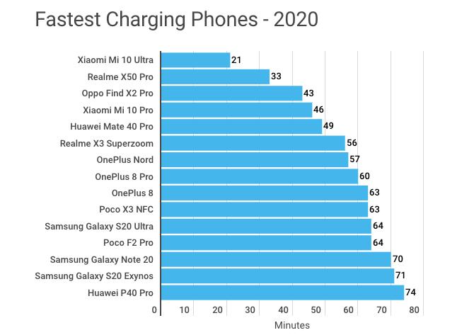 Những smartphone sạc nhanh nhất năm 2020. Nguồn: Androidauthority.