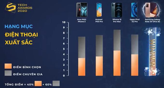 Vượt qua iPhone 12 Pro Max, Galaxy Note20 Ultra 5G là điện thoại xuất sắc của Tech Awards 2020.