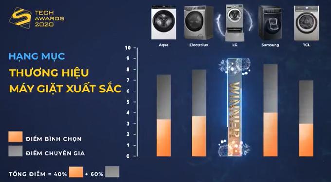 Điểm số bình chọn và chuyên gia của các thương hiệu điện tử gia dụng khá sát nhau.