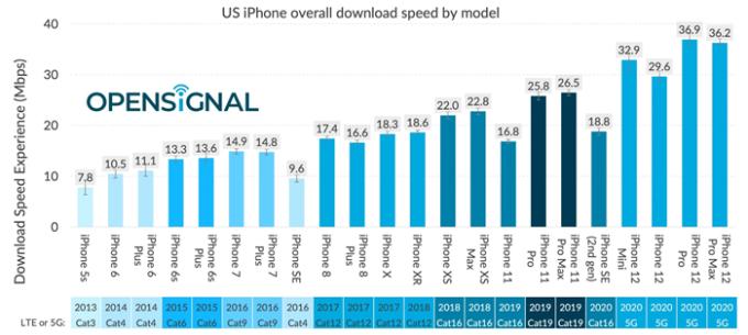 Tốc độ tải xuống qua 4G/5G của các phiên bản iPhone (trừ iPhone SE 2020) tại Mỹ.