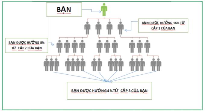 Mô hình đa cấp trong một app kiến tiền được nhiều người Việt tham gia.