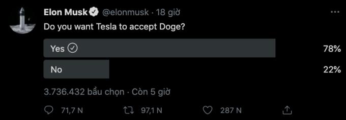Khảo sát của Elon Musk về việc Tesla chấp nhận thanh toán bằng Bitcoin nhận sự chú ý lớn.