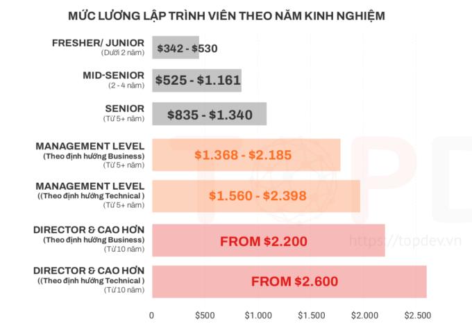 Mức lương tham khảo của lập trình viên Việt Nam trong năm 2021, theo khảo sát của Topdev.vn.