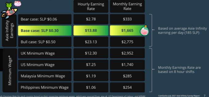 Thống kê số tiền kiếm được của một người chơi Axie Infinity tính theo tuần và theo tháng, khi giá SLP đạt 0,3 USD mỗi đồng. Nguồn: Coingecko.