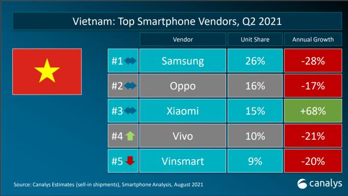 Thị phần tính theo số liệu sell-in tại Việt Nam quý II/2021. Ảnh: Canalys
