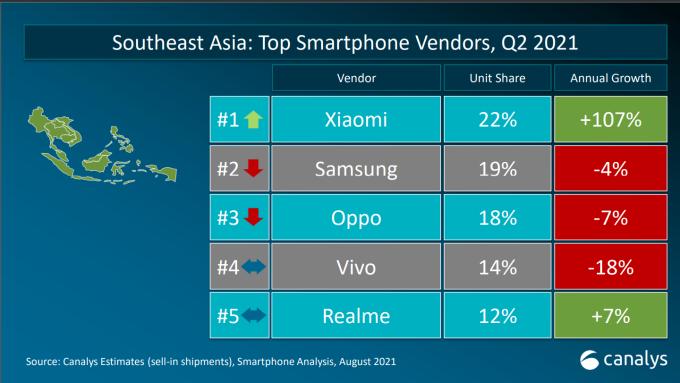 Xiaomi tăng trưởng 107% tại thị trường Đông Nam Á. Ảnh: Canalys