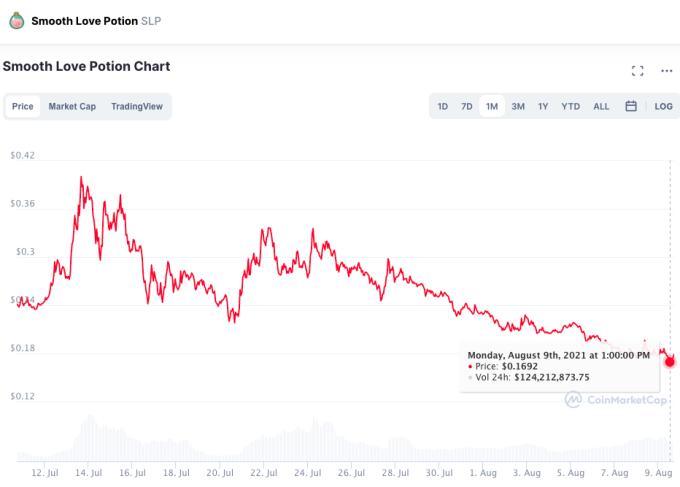 Giá SLP giảm mạnh sau lần đạt đỉnh 0.4 USD hồi tháng 7.