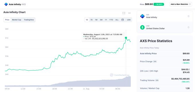 Giá AXS tăng mạnh kể từ đầu tháng 7 và đạt mốc kỷ lục hơn 74 USD mỗi đồng trong sáng 11/8.