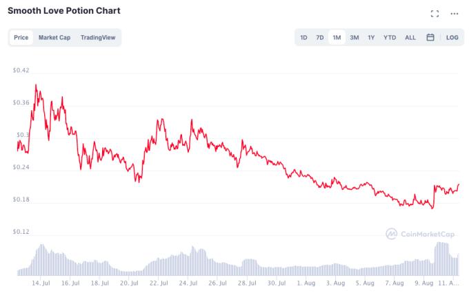 Giá SLP liên tục đi xuống trong nửa sau tháng 7 và nửa đầu tháng 8.