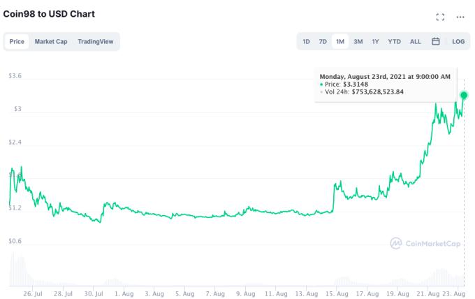 Giá trị của C98 đã tăng mạnh trong một tuần qua. Nguồn: CoinMarketCap