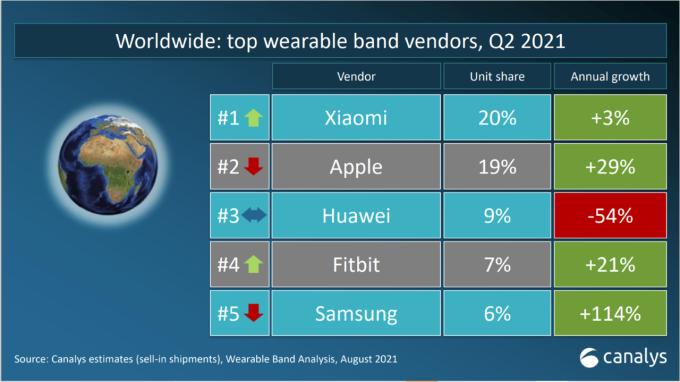 Xiaomi đứng đầu thị trường toàn cầu về thiết bị đeo. Ảnh: Canalys