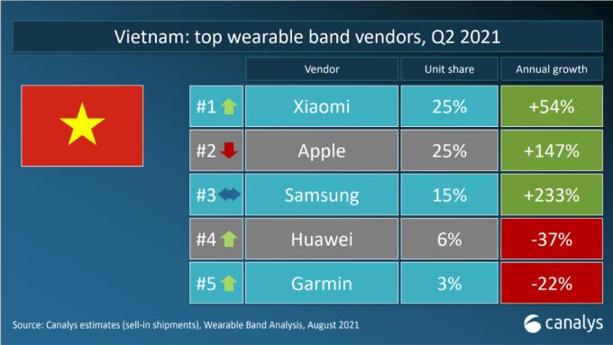 Xiaomi và Apple chia sẻ ngôi dẫn đầu ở Việt Nam với cùng 25%. Ảnh: Canalys