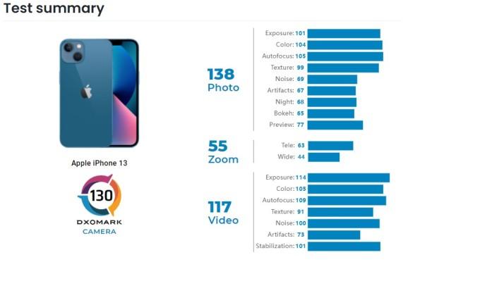 Điểm số camera của iPhone 13 do DxOMark đánh giá.